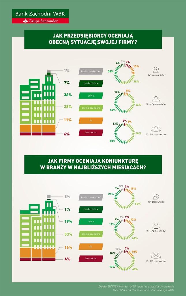 BZ WBK Monitor MŚP_Infografika
