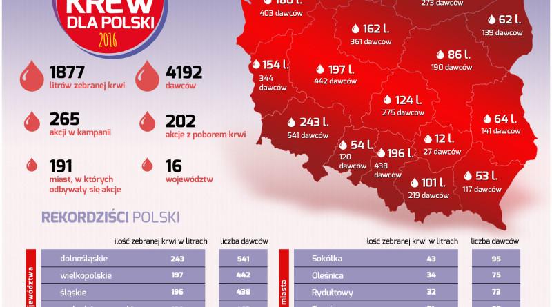 Zbieramy krew dla Polski 2016_podsumowanie