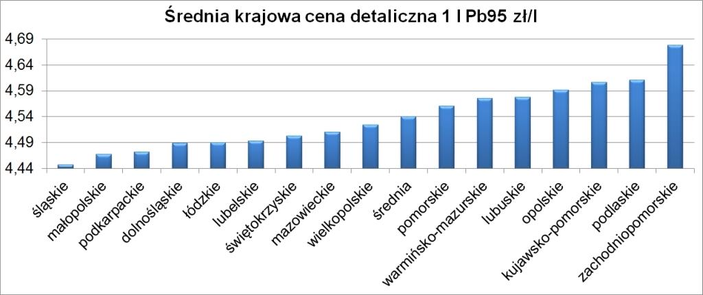 tabelka ceny paliw