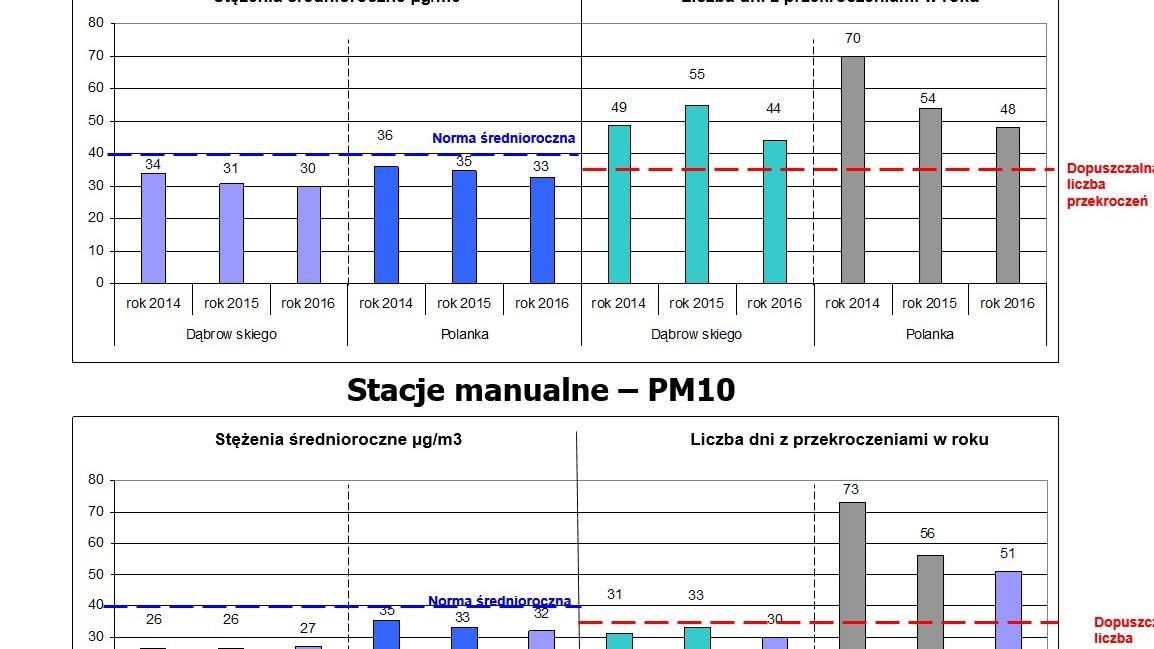 stezenie-pylow-pm10-w-poznaniu,pic1,1016,101994,158528,with-ratio,16_9