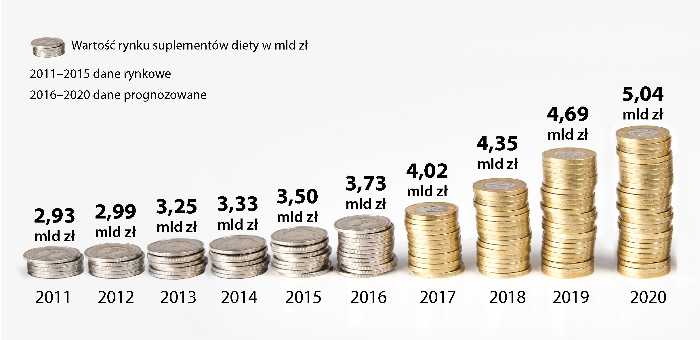 Źródło danych: Raport PMR Rynek suplementów diety w Polsce w 2015 r.