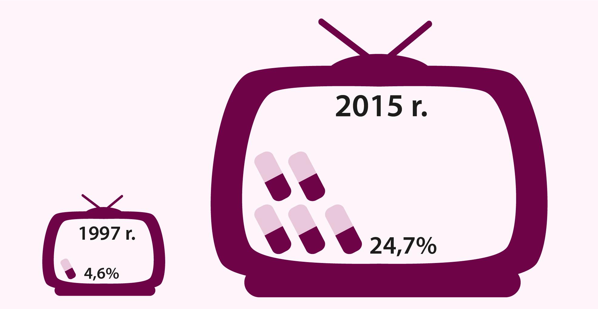Źródło: Raport KRRiTv Emisja przekazów handlowych produktów zdrowotnych i leków w programach telewizyjnych