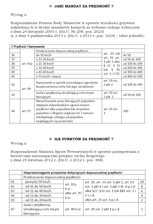 mandaty i punkty za przekroczenie prędkości